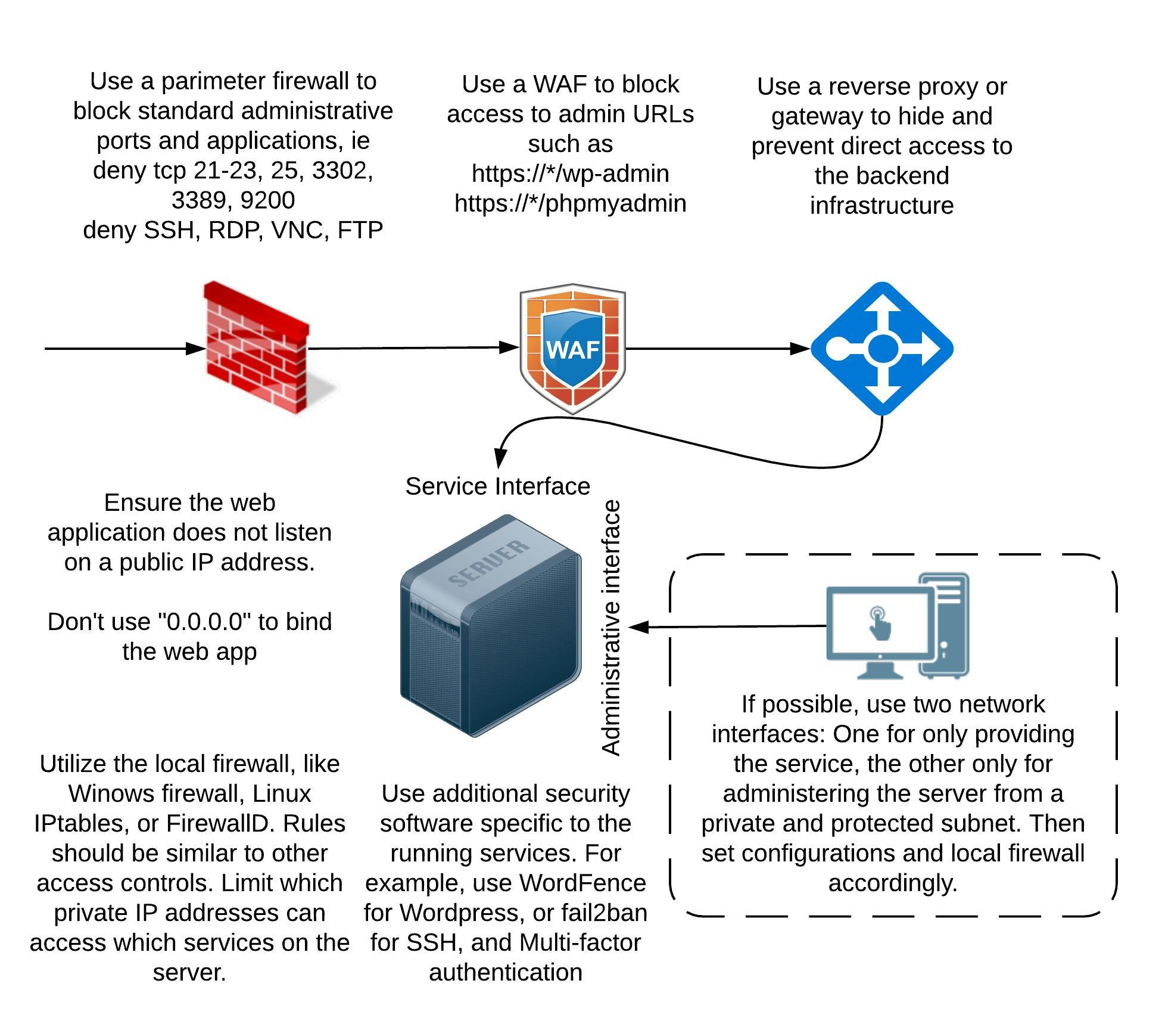 Server Defense in Depth Example Diagram | Dallin Warne
